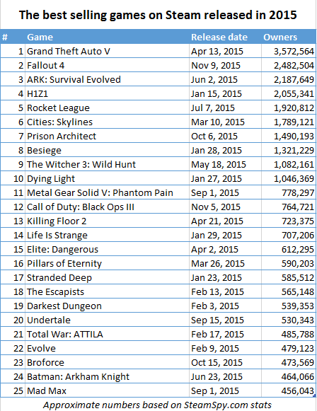 best-selling-games-on-steam-released-in-2015