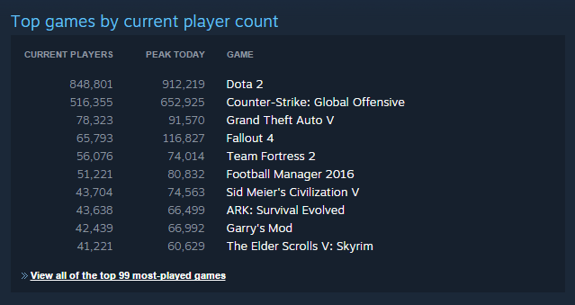 steam-top-played-games-list